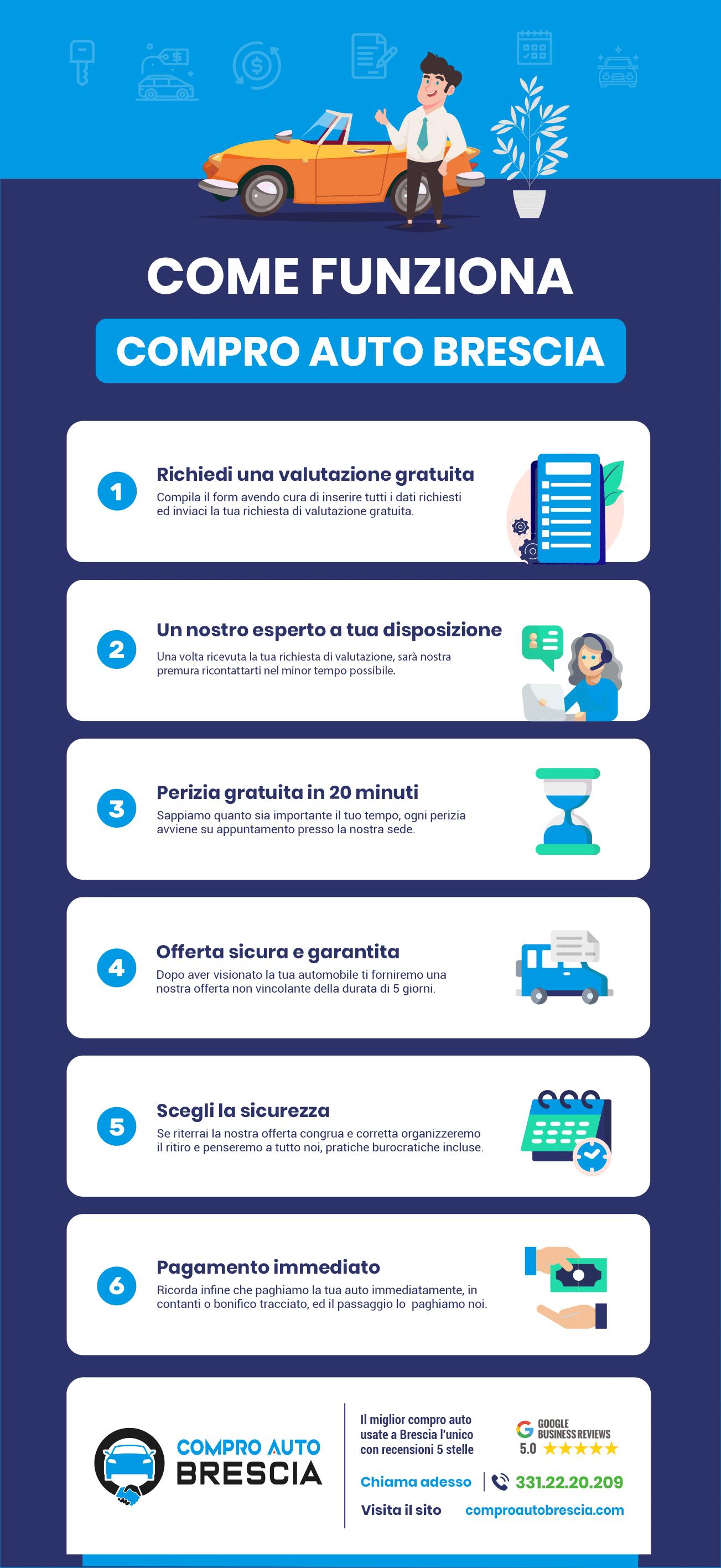 infografica compro auto brescia